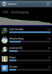 Battery usage Galaxy S3