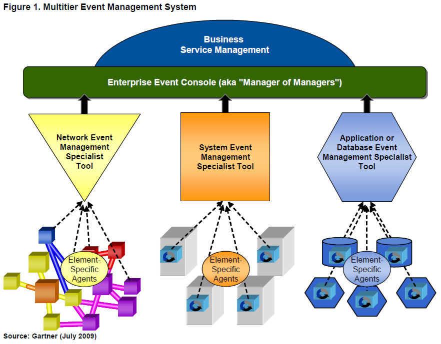 gartner enterprise database